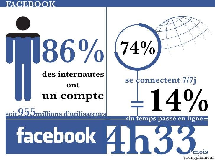 FACEBOOK             86%              des internautes                                    74%                              ...