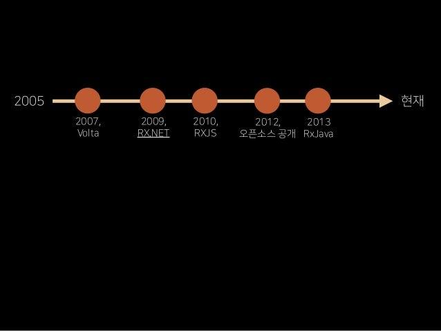 2005 현재 2007, Volta 2009, RX.NET 2010, RXJS 2012, 오픈소스 공개 2013 RxJava