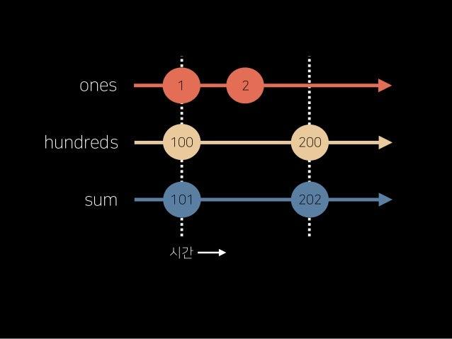 주변을 둘러 보시라 Elm에서 영감을 얻은 redux, cycle.js 다른 진영 또는 클래식한 기술에서 새로운 통찰 획득 Rx는 좋은 자극제