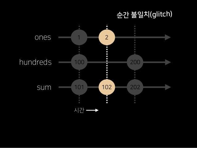 정리 비동기 해법으로 탄생 Observable + LINQ + Scheduler RP and Functional, But Not FRP 복잡도 증가 -> 분리 -> 결합 핵심은 구성성(Compositionality) 새...