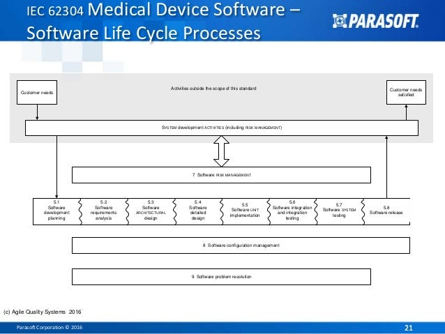 Fda software compliance 2016 for 62304