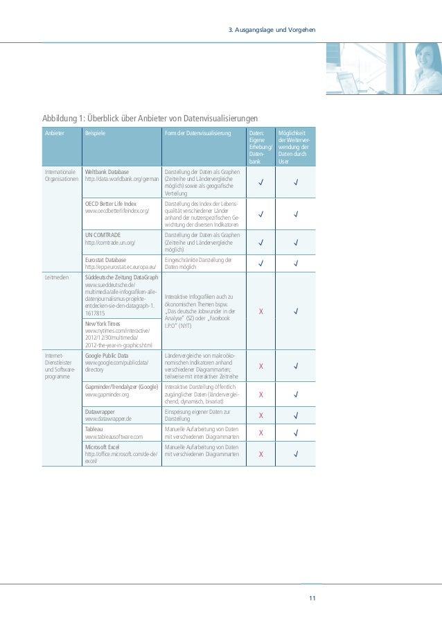 13 3. Ausgangslage und Vorgehen Abbildung 3: Mögliche Darstellung des Better-Life-Index der OECD Auch die Finanzierung unt...