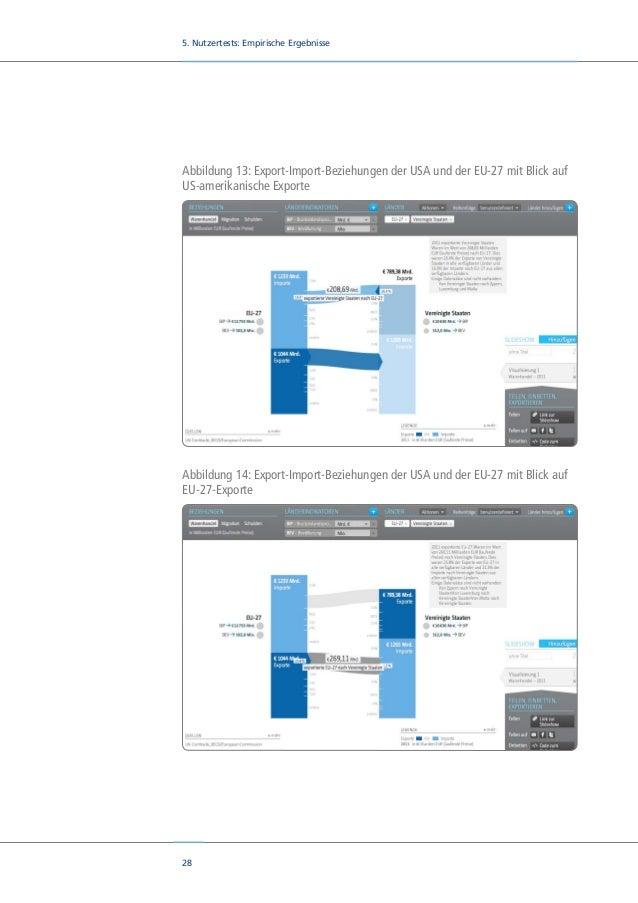 30 5. Nutzertests: Empirische Ergebnisse Abbildung 16: Darstellung des Staatskonsums der OECD-Staaten anhand der Sortierfu...