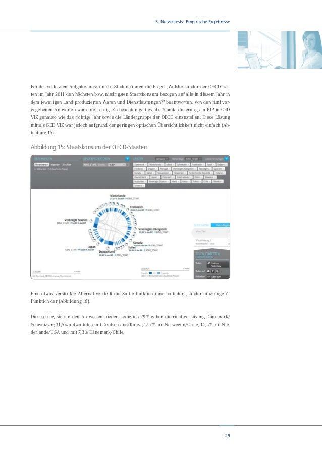 31 5. Nutzertests: Empirische Ergebnisse Abbildung 17:Auswertung der Fragenbatterie zur Evaluation von GED VIZ Wie bewerte...