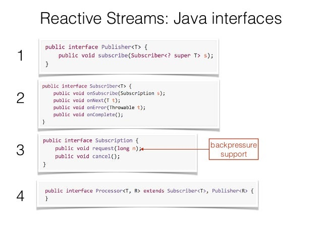 Reactive Streams: Java interfaces 1 2 3 4 backpressure support