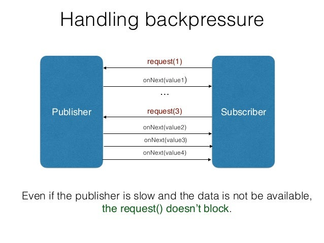 Handling backpressure Publisher Subscriber request(1) request(3) … Even if the publisher is slow and the data is not be av...