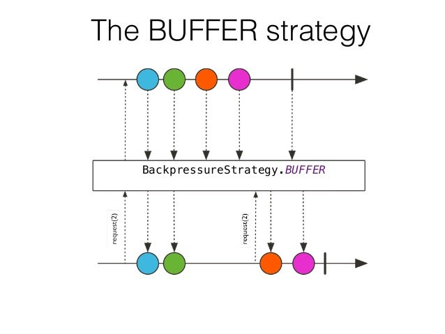 The BUFFER strategy BackpressureStrategy.BUFFER