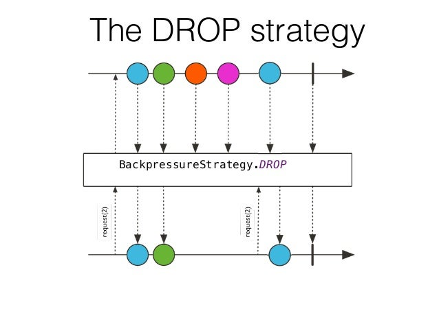 BackpressureStrategy.DROP The DROP strategy