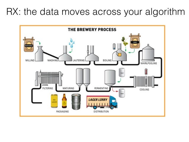 RX: the data moves across your algorithm
