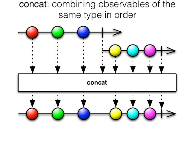 concat: combining observables of the same type in order
