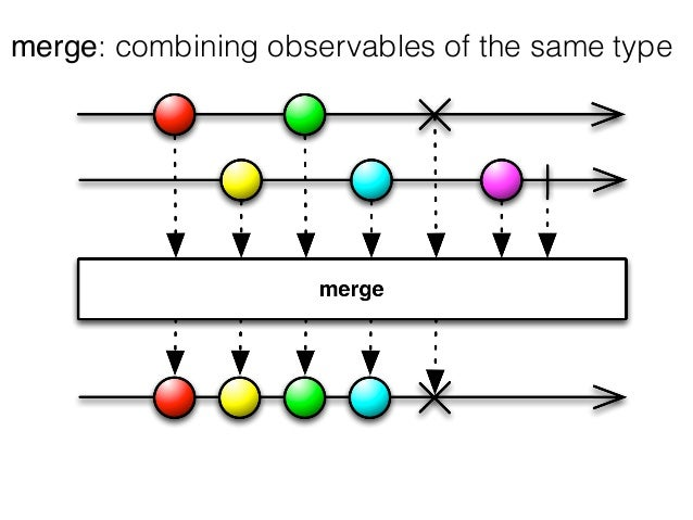 merge: combining observables of the same type