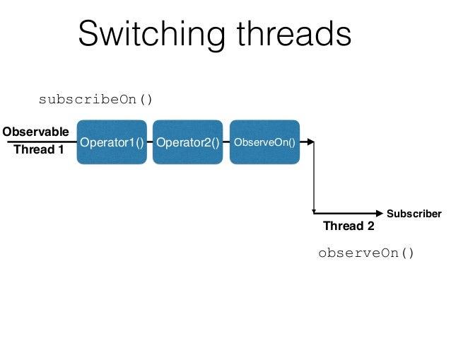 Switching threads Operator1() Operator2() ObserveOn() Observable Subscriber Thread 1 Thread 2 subscribeOn() observeOn()