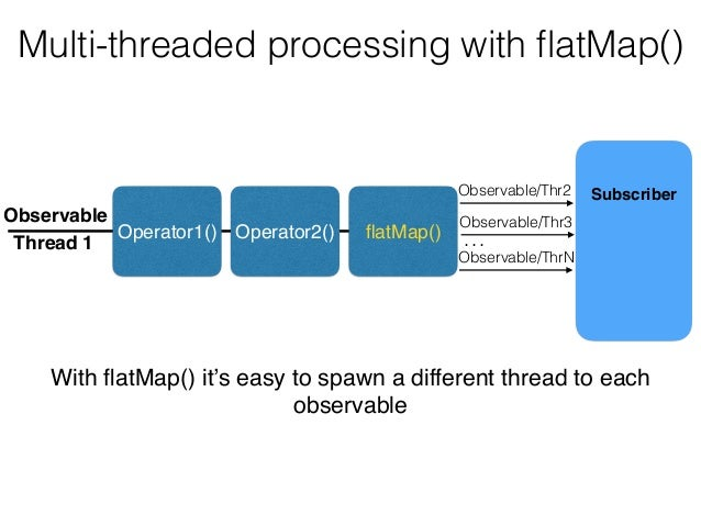 Multi-threaded processing with flatMap() Operator1() Operator2() flatMap() Observable Subscriber Thread 1 Observable/Thr2 Ob...