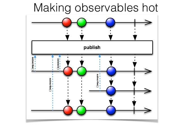 Making observables hot