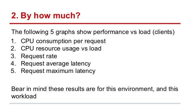 RxNetty vs Tomcat Performance Results