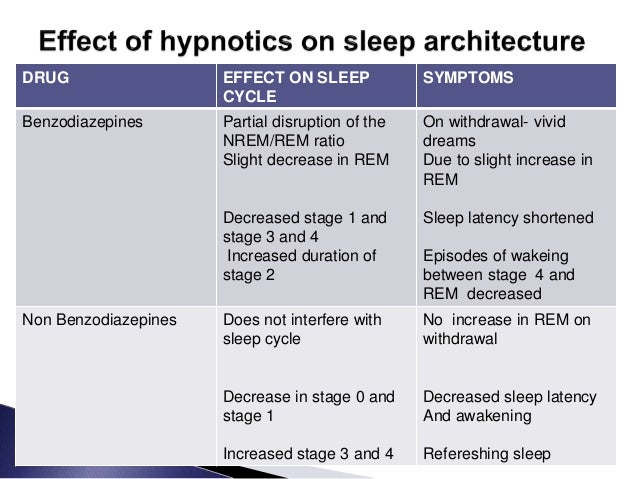 pharmacotherapy of insomnia
