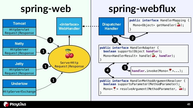 Bulding a reactive game engine with Spring 5 & Couchbase