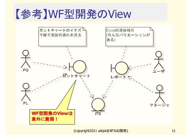 【参考】WF型開発のView  WF型開発の 型開発のViewは 型開発の は 意外に貧弱! (copyright2011 akipii@XPJUG関西)  11
