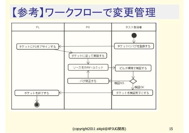 【参考】ワークフローで変更管理  (copyright2011 akipii@XPJUG関西)  15