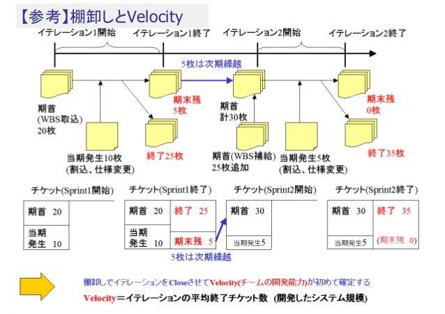 【参考】棚卸しとVelocity  (copyright2011 akipii@XPJUG関西)  18