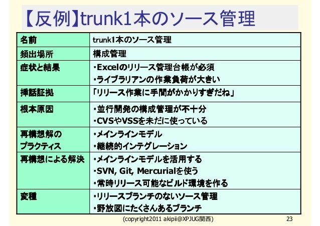 【反例】trunk1本のソース管理 名前  trunk1本のソース管理 trunk1本のソース管理  頻出場所  構成管理  症状と結果  ・Excelのリリース管理台帳が必須 のリリース管理台帳が必須 ・ライブラリアンの作業負荷が大きい  挿...