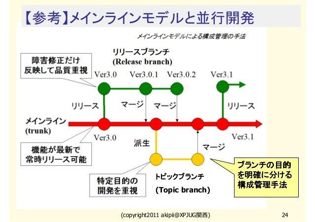 【参考】メインラインモデルと並行開発  トピックブランチ (Topic branch)  (copyright2011 akipii@XPJUG関西)  ブランチの目的 を明確に分ける 構成管理手法  24