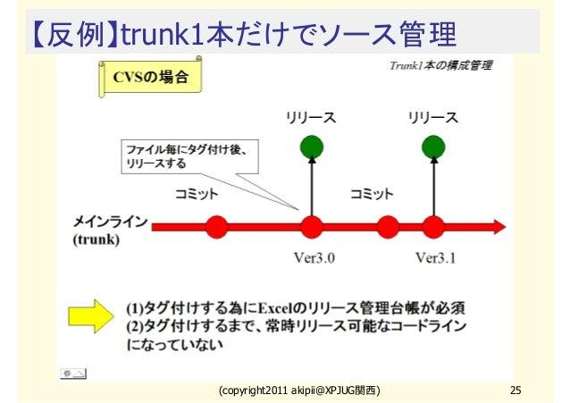 【反例】trunk1本だけでソース管理  (copyright2011 akipii@XPJUG関西)  25