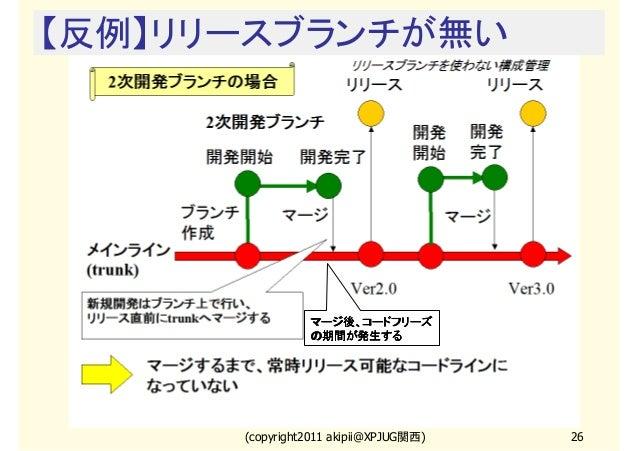 【反例】リリースブランチが無い  マージ後、コードフリーズ の期間が発生する  (copyright2011 akipii@XPJUG関西)  26