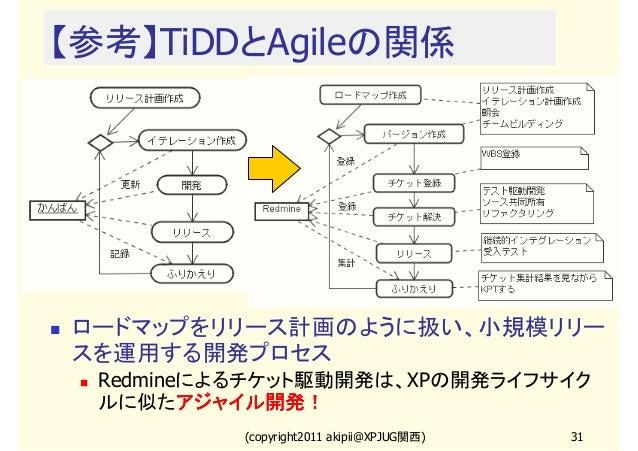 【参考】TiDDとAgileの関係  ロードマップをリリース計画のように扱い、小規模リリー スを運用する開発プロセス Redmineによるチケット駆動開発は、XPの開発ライフサイク ルに似たアジャイル開発! アジャイル開発! (copyrigh...