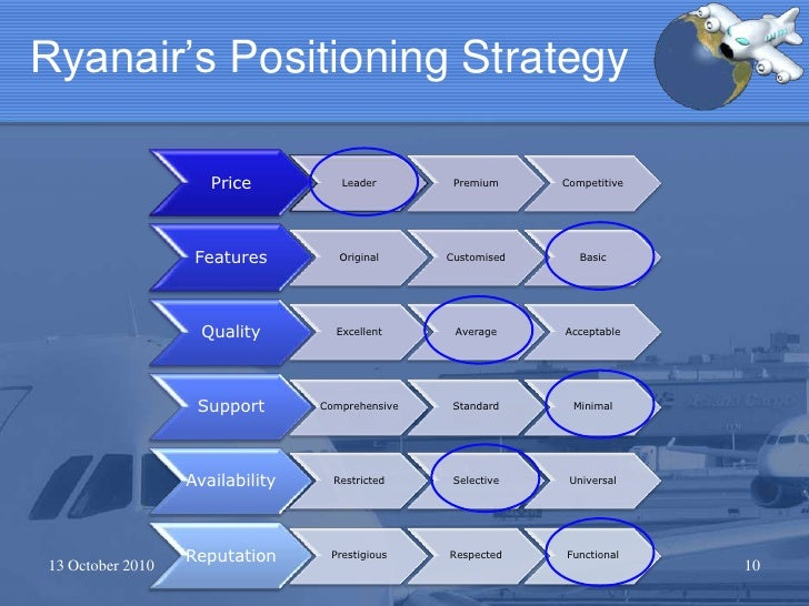 case study on ryanair business strategy evaluation Its overall business strategy encompasses a series business strategy adopted by ryanair - case study example extract of sample business strategy adopted by.