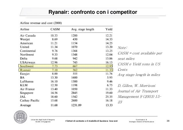 competitor analysis ryanair Ryanair case study, business strategy  as the main focus is given on the secondary airports ryanair does not come into direct competition  pestel analysis.