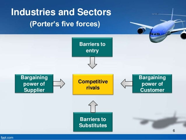 airline industry analysis by porter s five