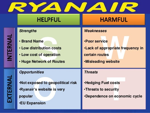ryanair strengh and weakness An analysis of ryanair's corporate strategy - miriam mennen - essay - business economics ryanair's strengths and weaknesses will be analysed.