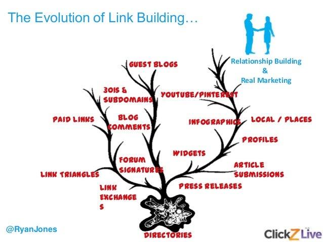 22 The Evolution of Link Building… @RyanJones Directories Link Exchange s Article Submissions Press Releases Widgets Infog...