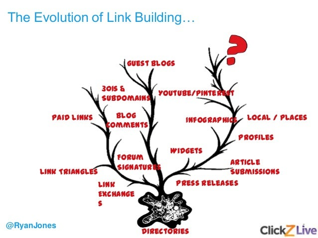 5 The Evolution of Link Building… @RyanJones Directories Link Exchange s Article Submissions Press Releases Widgets Infogr...