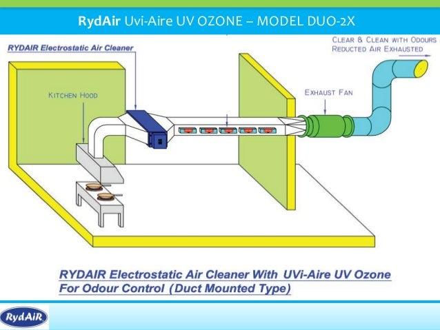 RydAir Ecology Units
