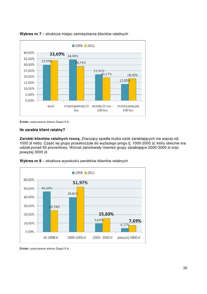 Wykres nr 7 – struktura miejsc zamieszkania klientów ratalnychŹródło: opracowanie własne Żagiel S.A.Ile zarabia klient rat...