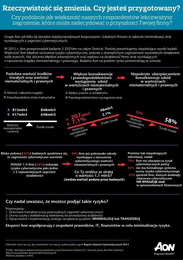 Bliskopołowa(46%)badanychspodziewasię, żezagrożeniecybernetycznewzrośnie PONAD1/3firm (38%)wskazała ryzykocybernetycznejako...