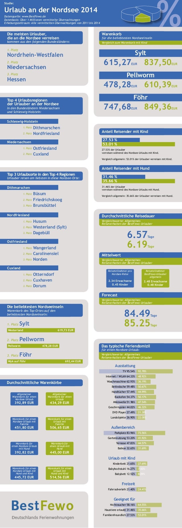 Studie:  Urlaub an der Nordsee 2014  % Datenquelle: www.BestFewo.de  Datenbasis: Über 1 Millionen vermittelte Übernachtung...