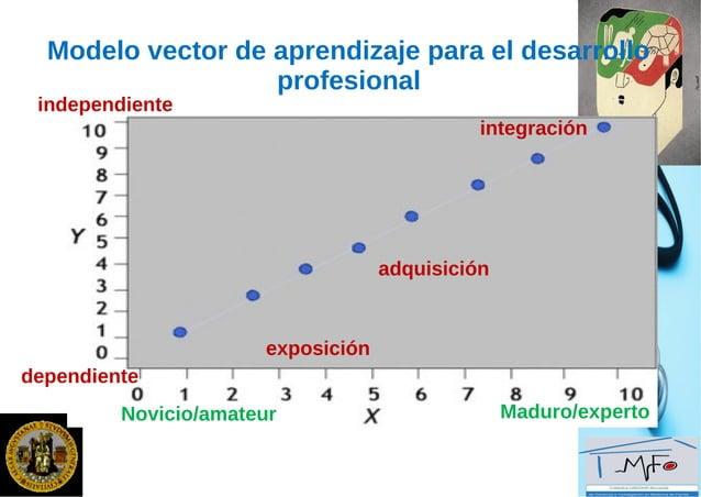 Modelos cognitivosModelos cognitivos  Procesos de entrada deProcesos de entrada de información clínica,información clínic...