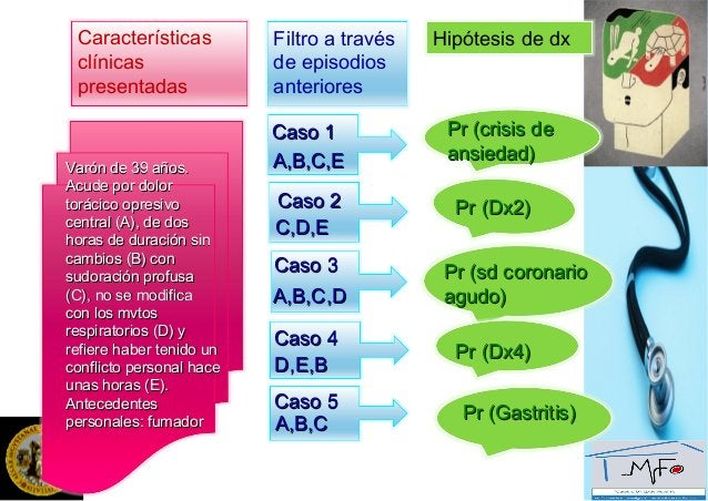 Modelos analíticosModelos analíticos  Modelos analíticosModelos analíticos (Elstein, 1974): hipotético-deductivo,(Elstein...