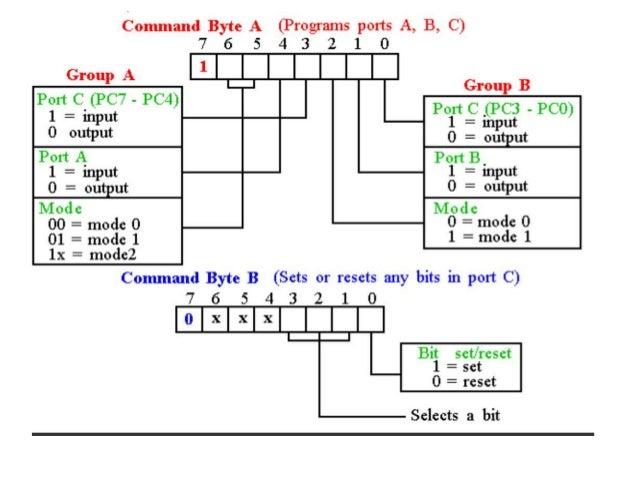ppi  send control word program 22