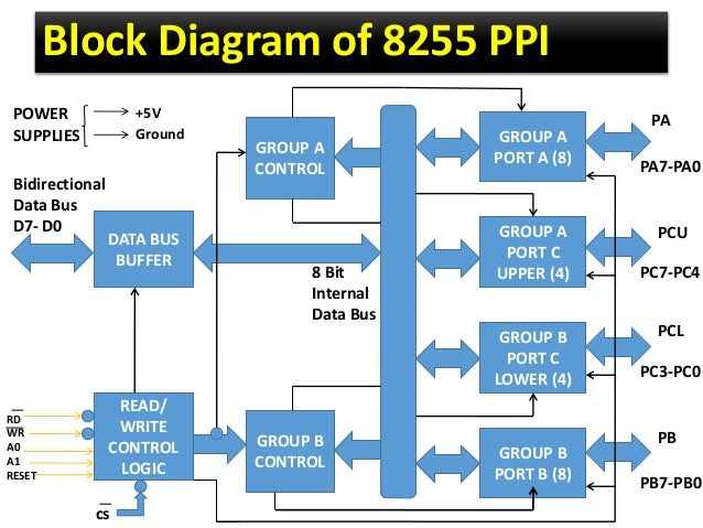 8255 ppi 9 638 jpg cb 1430263816 rh slideshare net 8255 block diagram ppt 8255 a block diagram
