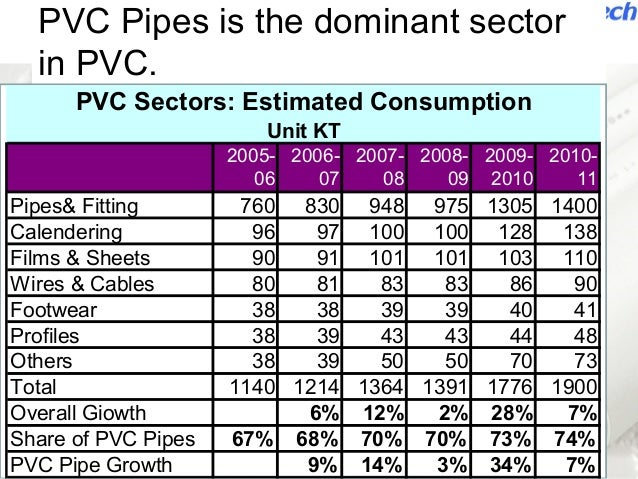 Plastic Pipe and Fittings: Past, Present, and Future: