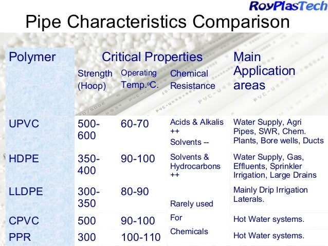 Pipe Characteristics Comparison ...  sc 1 st  SlideShare & Pvc pipes in India past present and future