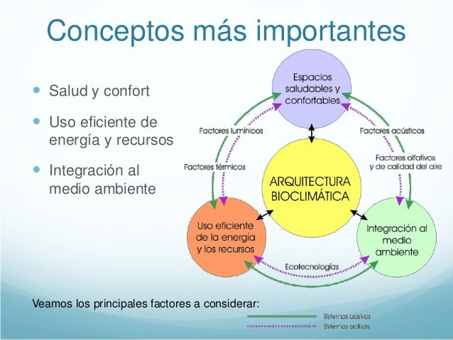 Sustentabilidad y arquitectura bioclim tica for Arquitectura definicion