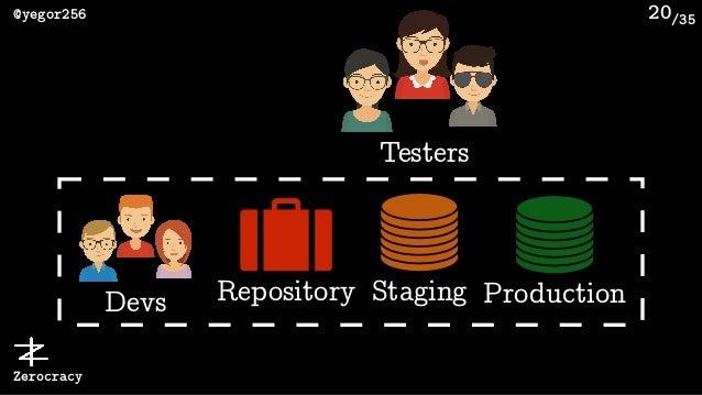 /35@yegor256 Zerocracy Repository 20 ProductionStagingDevs Testers
