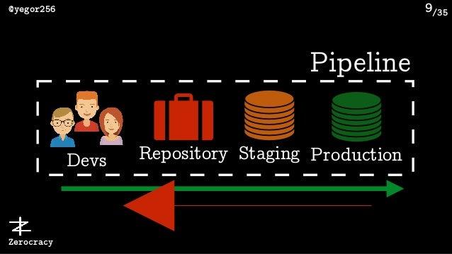 /35@yegor256 Zerocracy Pipeline Repository 9 ProductionStagingDevs