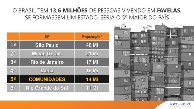 O BRASIL TEM 13,6 MILHÕES DE PESSOAS VIVENDO EM FAVELAS. SE FORMASSEM UM ESTADO, SERIA O 5º MAIOR DO PAÍS UF População* 1º...