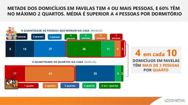 8 16 27 29 11 5 3 % QUANTIDADE DE PESSOAS QUE MORAM NA CASA (FAVELAS) 17 42 33 5 2 5 ou + quartos4 quartos3 quartos2 quart...